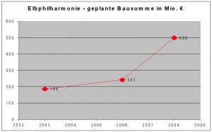 Kosten Elbphilharmonie Hamburg - Quelle: Wikipedia