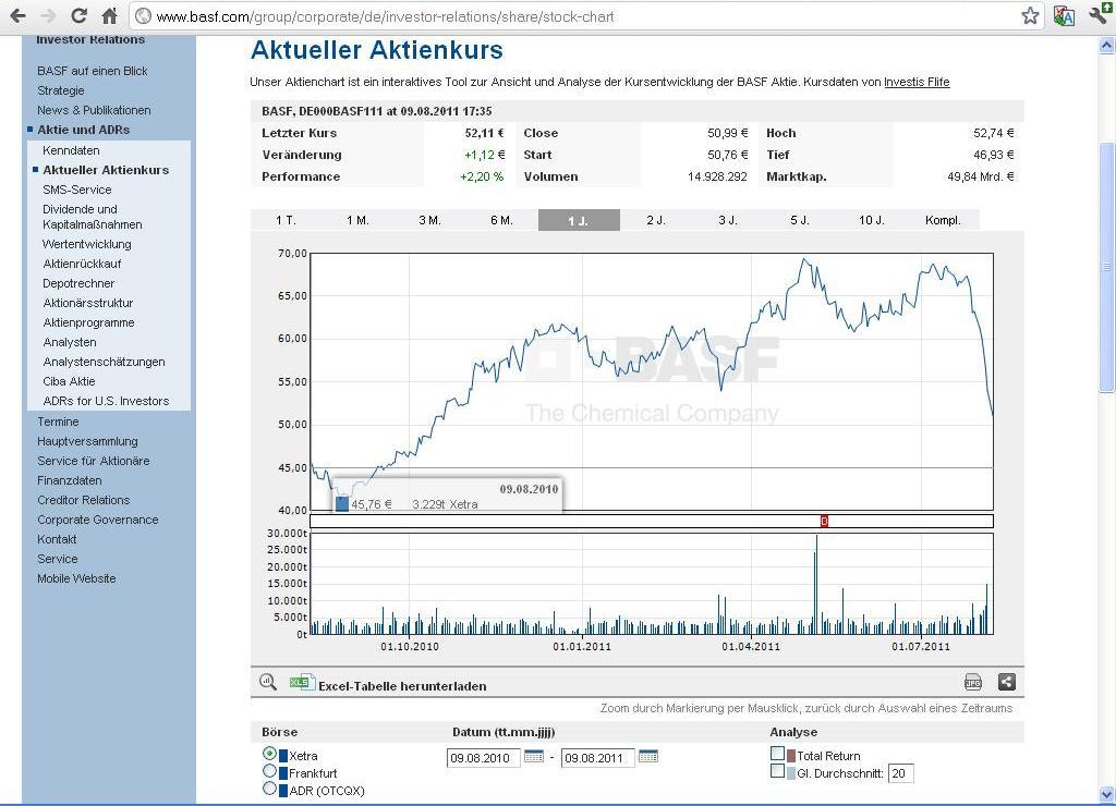 Basf Aktienkurs Realtime