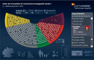 Abstimmungsverhalten Carsten Schneider